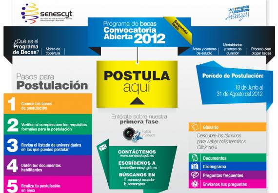 Becas 2012 Senescyt Segunda Fase